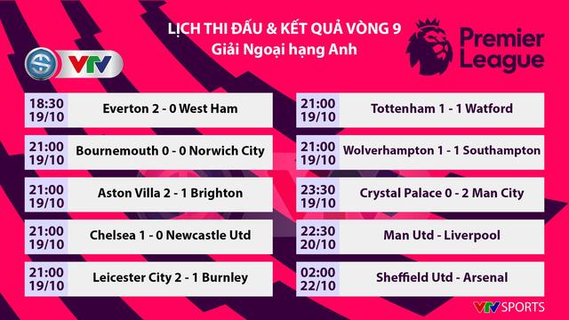 Kết quả, BXH bóng đá sáng 20/10: Tottenham 1-1 Watford, Crystal Palace 0-2 Man City, Mallorca 1-0 Real Madrid, Juventus 2-1 Bologna, Augsburg 2-2 Bayern - Ảnh 1.