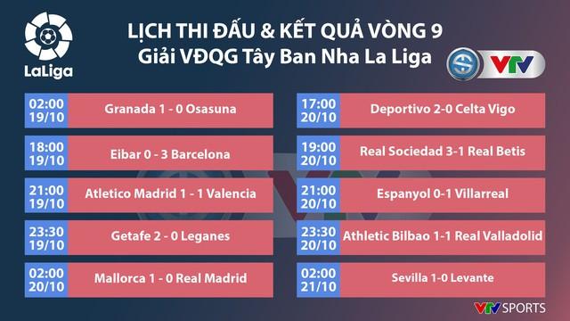 Kết quả, BXH bóng đá sáng 21/10: Man Utd 1-1 Liverpool, Sevilla 1-0 Levante, AC Milan 2-2 Lecce - Ảnh 3.