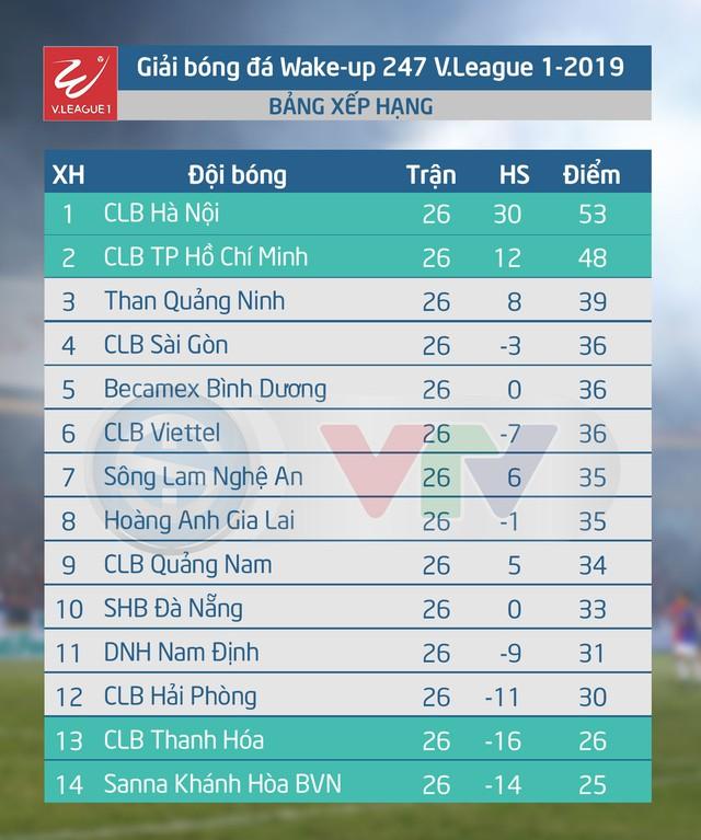 BXH, Kết quả chung cuộc V.League 2019: CLB Hà Nội vô địch, S.Khánh Hòa BVN xuống hạng - Ảnh 3.