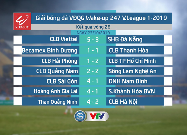 BXH, Kết quả chung cuộc V.League 2019: CLB Hà Nội vô địch, S.Khánh Hòa BVN xuống hạng - Ảnh 2.