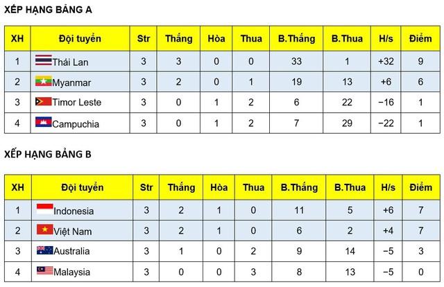ĐT Việt Nam gặp Thái Lan tại bán kết Giải futsal vô địch Đông Nam Á 2019 - Ảnh 4.