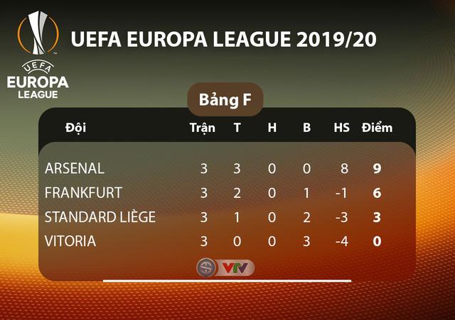 BXH_EUROPA_League_Bang F