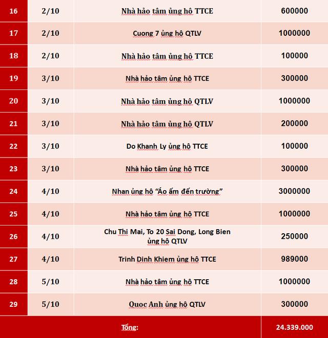 Quỹ Tấm lòng Việt: Danh sách ủng hộ tuần 1 tháng 10/2019 - Ảnh 2.
