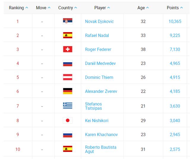 Andy Murray leo hơn 200 bậc trên bảng xếp hạng ATP - Ảnh 2.