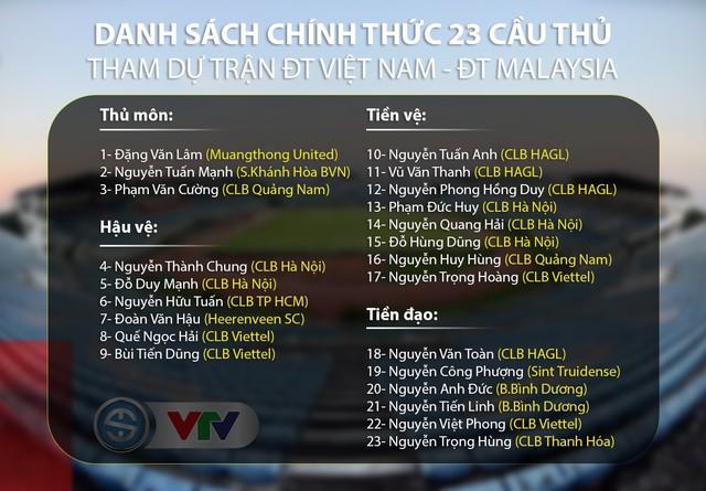 ĐT Việt Nam chốt danh sách 23 cầu thủ cho trận gặp ĐT Malaysia - Ảnh 1.