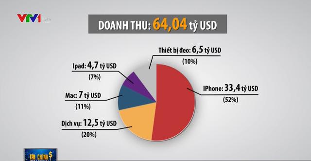 Apple đã tạo được cỗ máy in tiền mới thay thế Iphone? - ảnh 1