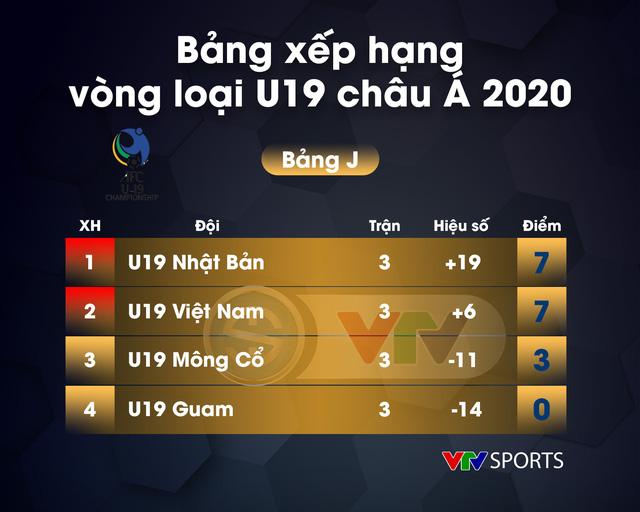 VIDEO Highlights: U19 Nhật Bản 0-0 U19 Việt Nam (Bảng J Vòng loại U19 châu Á 2020) - Ảnh 2.