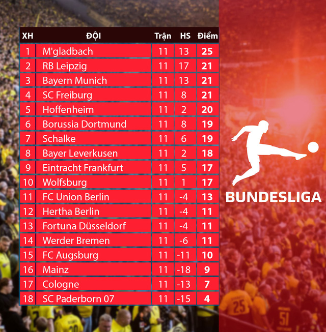 CẬP NHẬT Lịch thi đấu, BXH các giải bóng đá VĐQG châu Âu: Ngoại hạng Anh, La Liga, Serie A, Bundesliga, Ligue I - Ảnh 8.