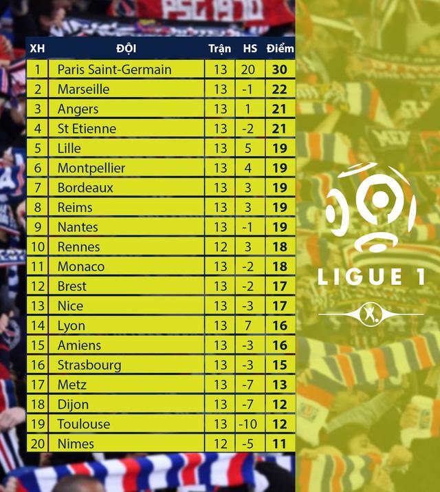 CẬP NHẬT Lịch thi đấu, BXH các giải bóng đá VĐQG châu Âu: Ngoại hạng Anh, La Liga, Serie A, Bundesliga, Ligue I - Ảnh 10.