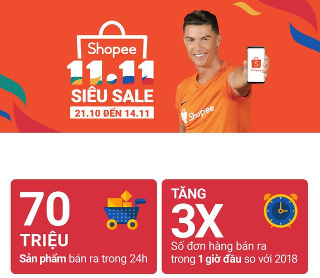 Shopee bán được 70 triệu sản phẩm trong Ngày độc thân - Ảnh 1.