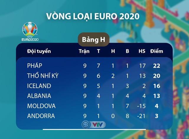 Kết quả, BXH vòng loại EURO 2020, ngày 15/11: ĐT Anh 7-0 ĐT Montenegro, ĐT Bồ Đào Nha 6-0 ĐT Litva - Ảnh 9.