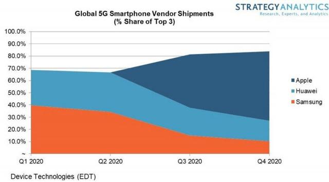 Chưa ra mắt, Apple đã đoán iPhone 5G thắng lớn vào năm 2020 - ảnh 1