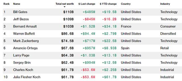 Bill Gates trở lại ngôi giàu nhất thế giới - Ảnh 1.