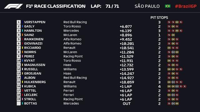 Đua xe F1: Max Verstappen giành chiến thắng tại GP Brazil - Ảnh 6.