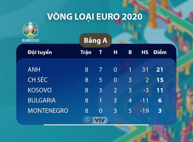 ĐT Kosovo 0 - 4 ĐT Anh: Thắng đậm đối thủ, ĐT Anh kết thúc vòng loại EURO 2020 mỹ mãn - Ảnh 4.
