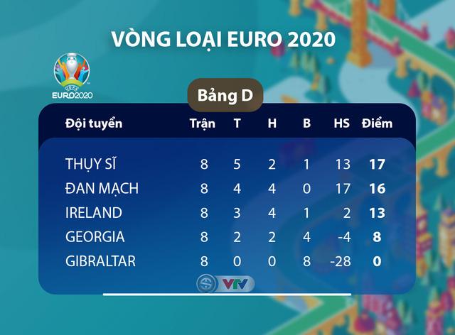Kết quả, BXH vòng loại EURO 2020, ngày 19/11: ĐT Italia 9-1 ĐT Armenia, ĐT Tây Ban Nha 5-0 ĐT Romania, ĐT Gibraltar 1-6 ĐT Thụy Sĩ - Ảnh 3.
