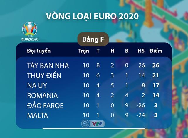 Kết quả, BXH vòng loại EURO 2020, ngày 19/11: ĐT Italia 9-1 ĐT Armenia, ĐT Tây Ban Nha 5-0 ĐT Romania, ĐT Gibraltar 1-6 ĐT Thụy Sĩ - Ảnh 6.