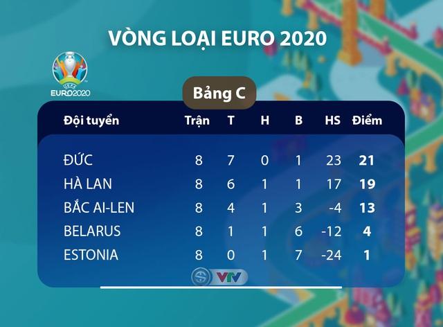 Kết quả, BXH vòng loại EURO 2020, ngày 20/11: ĐT Đức 6-1 ĐT Bắc Ai-len, ĐT Hà Lan 5-0 ĐT Estonia, ĐT Bỉ 6-1 ĐT Đảo Síp... - Ảnh 1.