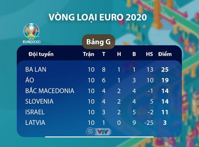 Kết quả, BXH vòng loại EURO 2020, ngày 20/11: ĐT Đức 6-1 ĐT Bắc Ai-len, ĐT Hà Lan 5-0 ĐT Estonia, ĐT Bỉ 6-1 ĐT Đảo Síp... - Ảnh 3.