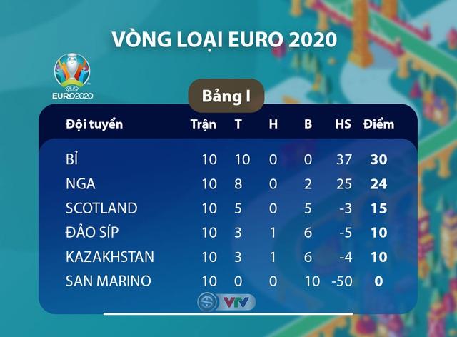 Kết quả, BXH vòng loại EURO 2020, ngày 20/11: ĐT Đức 6-1 ĐT Bắc Ai-len, ĐT Hà Lan 5-0 ĐT Estonia, ĐT Bỉ 6-1 ĐT Đảo Síp... - Ảnh 4.