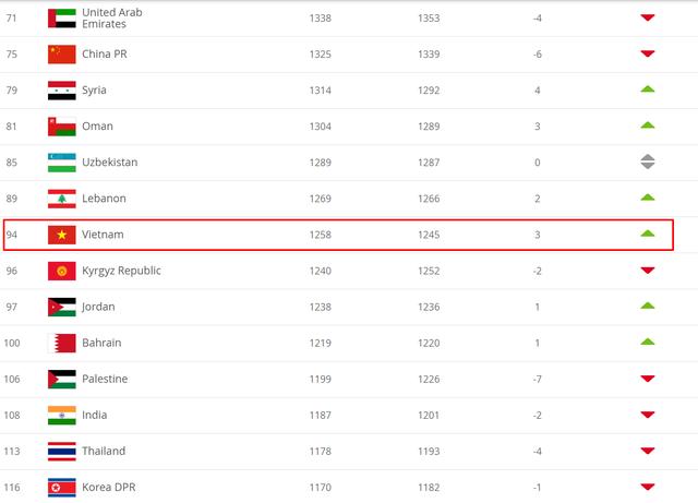 CHÍNH THỨC: ĐT Việt Nam tiến lên vị trí 94 thế giới, hơn Thái Lan 19 bậc trên BXH FIFA - Ảnh 1.