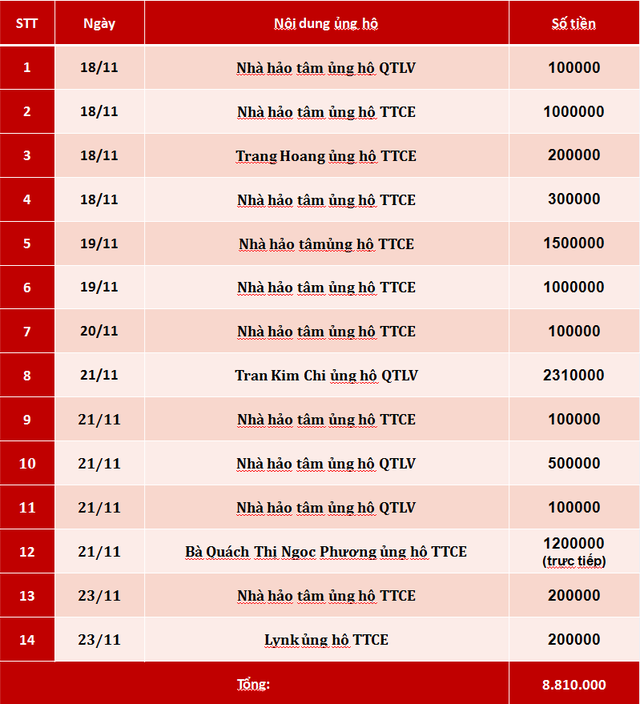 Quỹ Tấm lòng Việt: Danh sách ủng hộ tuần 3 tháng 11/2019 - Ảnh 1.