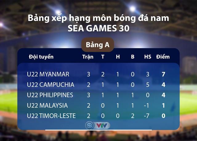 Lịch thi đấu & trực tiếp bóng đá SEA Games 30 ngày 02/12: U22 Malaysia - U22 Timor Leste, U22 Myanmar - U22 Campuchia - Ảnh 3.