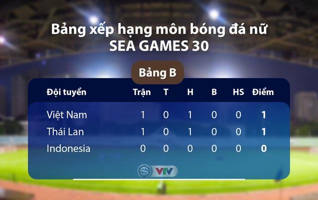 ĐT nữ Indonesia - ĐT nữ Việt Nam: Quyết tâm chiến thắng (15h00 ngày 29/11, trực tiếp trên VTV5) - Ảnh 3.
