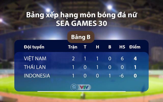 SEA Games 30: Thắng đậm Indonesia, tuyển nữ Việt Nam vào bán kết - Ảnh 3.