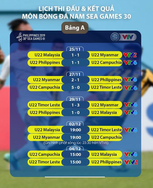 Lịch thi đấu & trực tiếp bóng đá SEA Games 30 ngày 02/12: U22 Malaysia - U22 Timor Leste, U22 Myanmar - U22 Campuchia - Ảnh 2.
