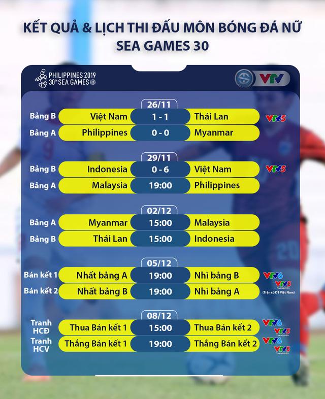 SEA Games 30: Thắng đậm Indonesia, tuyển nữ Việt Nam vào bán kết - Ảnh 4.