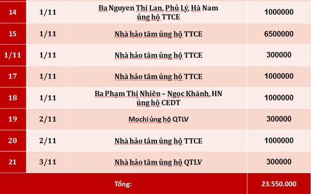 Quỹ Tấm lòng Việt: Danh sách ủng hộ tuần 5 tháng 10/2019 - Ảnh 2.