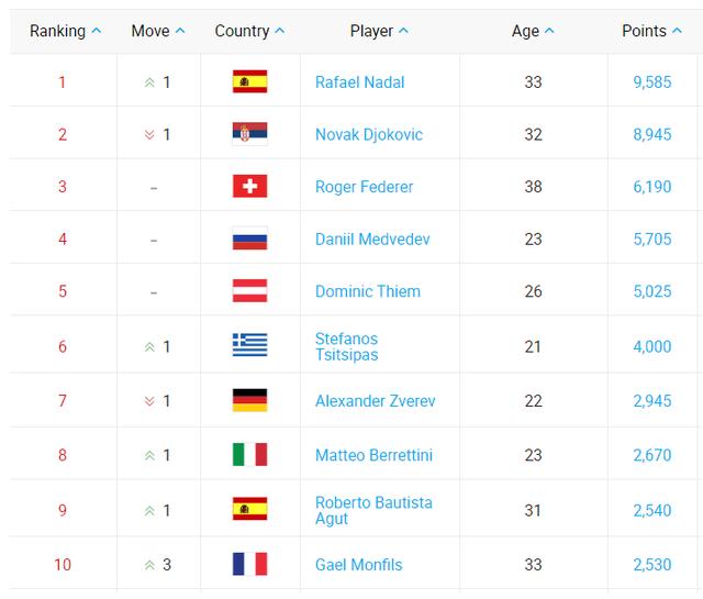 Vô địch Paris Masters 2019, Novak Djokovic vẫn mất ngôi số 1 thế giới - Ảnh 1.