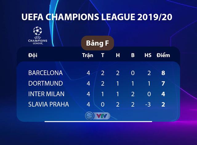 Kết quả UEFA Champions League rạng sáng 6/11: Chelsea 4-4 Ajax, Liverpool 2-1 Genk, Barcelona 0-0 Slavia Praha, Dortmund 3-2 Inter Milan - Ảnh 7.
