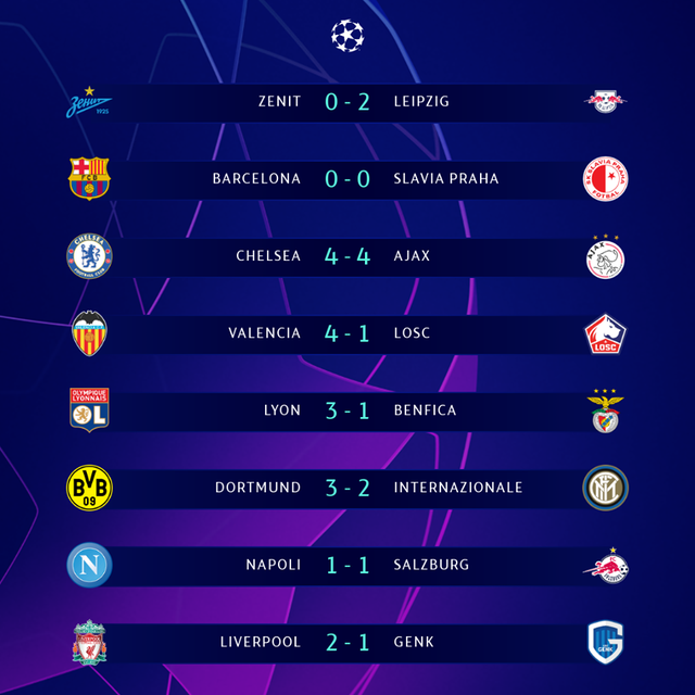 Kết quả UEFA Champions League rạng sáng 6/11: Chelsea 4-4 Ajax, Liverpool 2-1 Genk, Barcelona 0-0 Slavia Praha, Dortmund 3-2 Inter Milan - Ảnh 1.
