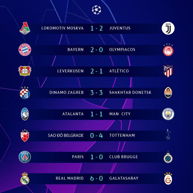 Kết quả UEFA Champions League rạng sáng 7/11: Real Madrid 6-0 Galatasaray, Sao đỏ Belgrade 0-4 Tottenham, Atalanta 1-1 Man City - Ảnh 1.