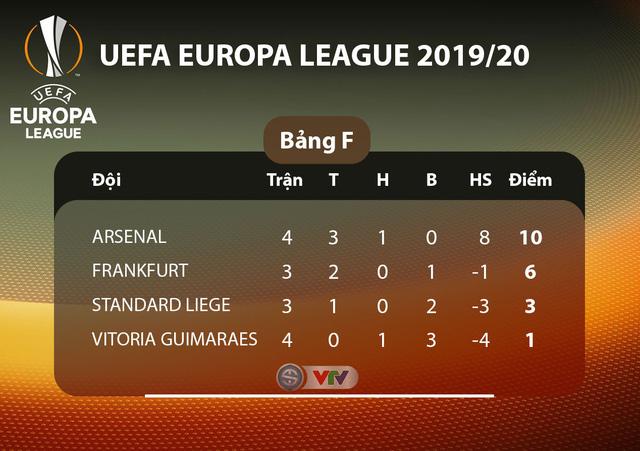 Lịch thi đấu UEFA Europa League đêm nay: Man Utd - Partizan Beograd, Monchengladbach - AS Roma - Ảnh 6.
