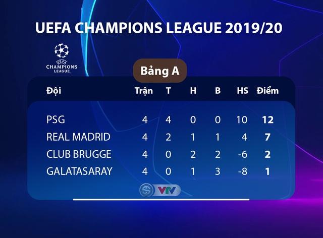 Kết quả UEFA Champions League rạng sáng 7/11: Real Madrid 6-0 Galatasaray, Sao đỏ Belgrade 0-4 Tottenham, Atalanta 1-1 Man City - Ảnh 3.