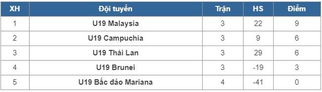 U19 Thái Lan 1-2 U19 Campuchia: Thất bại bất ngờ! - Ảnh 2.