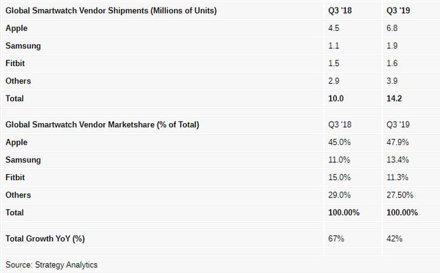 Apple Watch chiếm gần 1 nửa thị trường đồng hồ thông minh - Ảnh 1.
