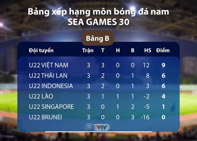 Lịch trực tiếp bóng đá hôm nay (3/12): U22 Việt Nam quyết thắng U22 Singapore, Man City khát 3 điểm - Ảnh 1.