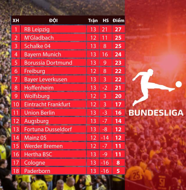 CẬP NHẬT Kết quả, BXH các giải bóng đá VĐQG châu Âu: Ngoại hạng Anh, La Liga, Serie A, Bundesliga, Ligue I - Ảnh 8.