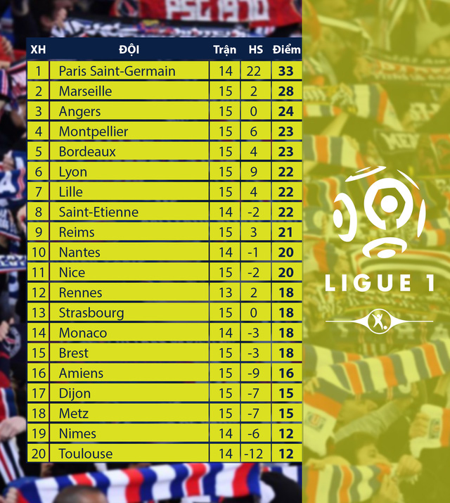 CẬP NHẬT Kết quả, BXH các giải bóng đá VĐQG châu Âu: Ngoại hạng Anh, La Liga, Serie A, Bundesliga, Ligue I - Ảnh 10.