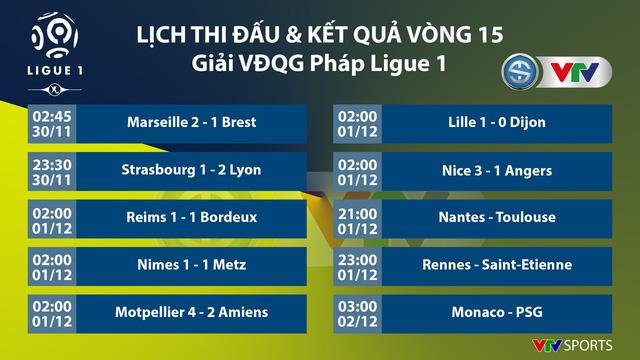 CẬP NHẬT Kết quả, BXH các giải bóng đá VĐQG châu Âu: Ngoại hạng Anh, La Liga, Serie A, Bundesliga, Ligue I - Ảnh 5.