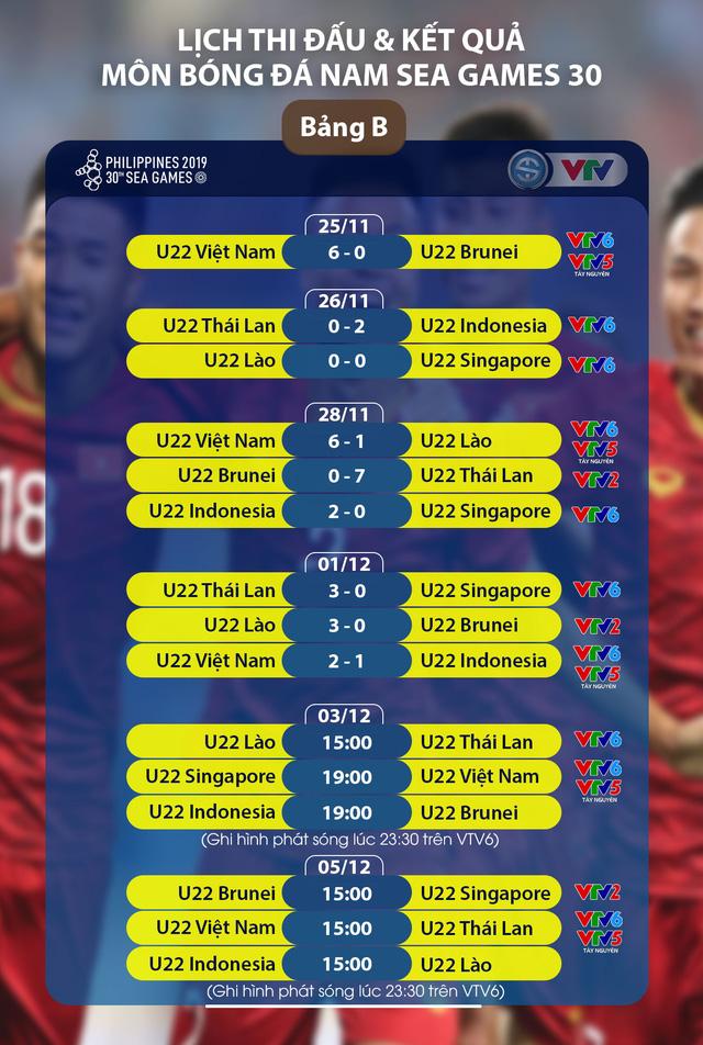 CẬP NHẬT Kết quả, BXH Bảng B môn bóng đá nam SEA Games 30: U22 Việt Nam củng cố ngôi đầu - Ảnh 1.