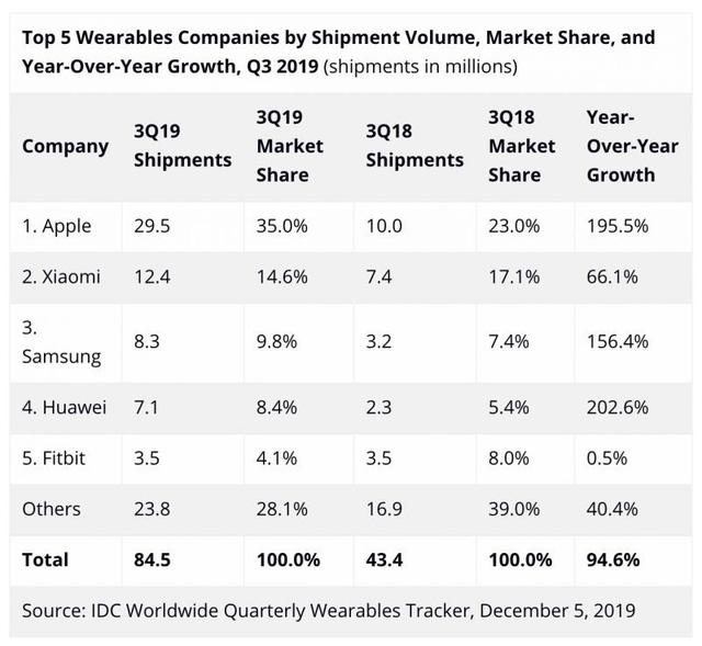 Doanh số bán Apple Watch, AirPods và tai nghe Beats tăng gần 200% - Ảnh 1.