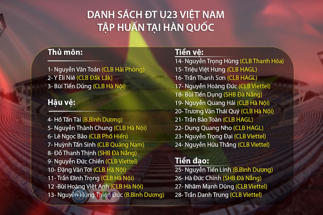 Danh sách U23 Việt Nam tập huấn tại Hàn Quốc: Đình Trọng, Trọng Đại trở lại - Ảnh 1.