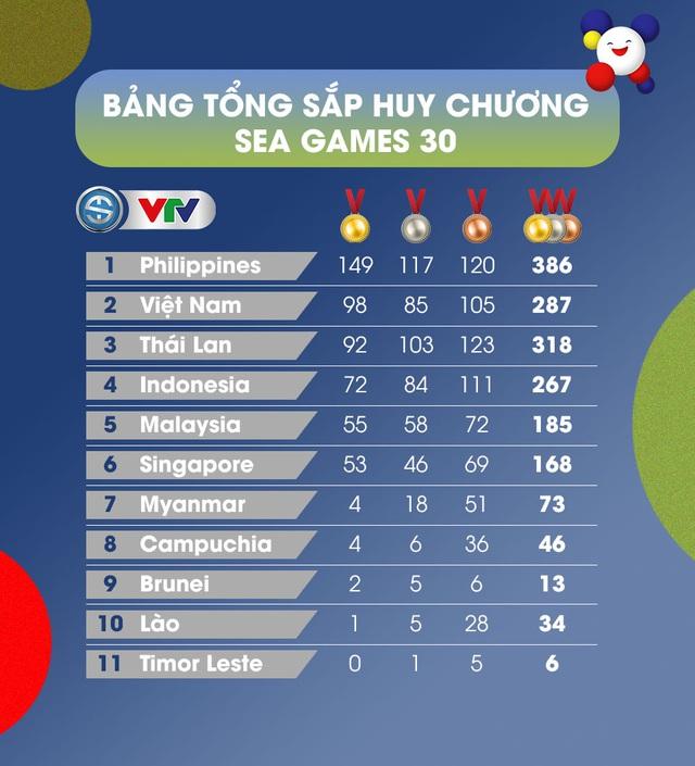 SEA Games 30: Sự thành công của các môn thể thao Olympic - Ảnh 4.