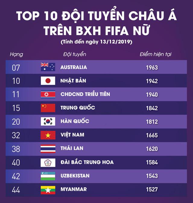 BXH FIFA bóng đá nữ tháng 12: ĐT nữ Việt Nam bỏ xa ĐT nữ Thái Lan - Ảnh 1.