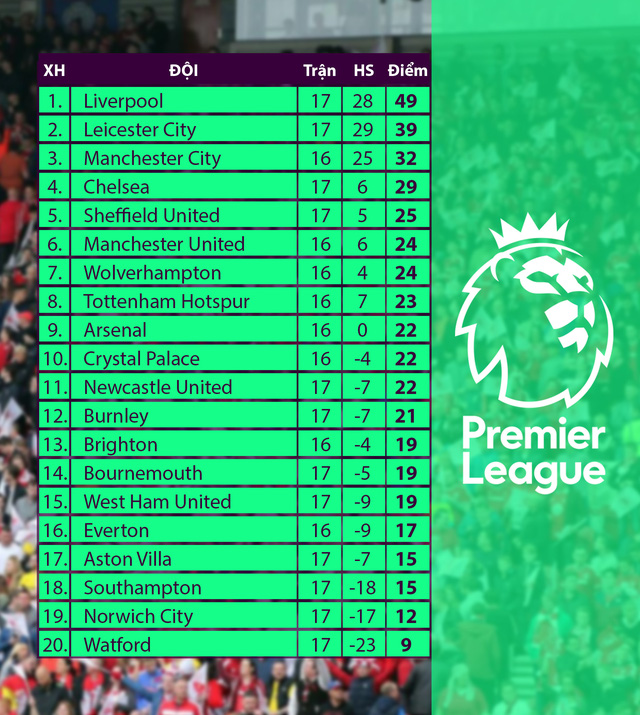 Kết quả, bảng xếp hạng vòng 17 Ngoại hạng Anh: Liverpool 2-0 Watford, Chelsea 0-1 Bournemouth, Leicester 1-1 Norwich - Ảnh 2.